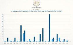 شورای امنیت ملی: در هفتهی چهارم ماه رمضان ۲۵ غیرنظامی توسط طالبان کشته شدند