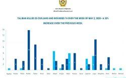شورای امنیت: در هفتهی دوم ماه رمضان ۲۵ غیرنظامی توسط طالبان کشته شدند