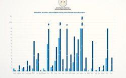 شورای امنیت ملی: در ماه رمضان ۱۴۶ غیرنظامی توسط طالبان کشته شدند