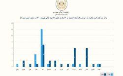 شورای امنیت ملی: در یک هفتهی گذشته ۲۱ غیرنظامی در حملات طالبان کشته شدند