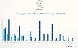 شورای امنیت ملی: در یک هفتهی گذشته ۴۲ غیرنظامی توسط طالبان کشته شدند
