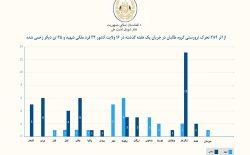شورای امنیت ملی: در یک هفتهی گذشته ۲۳ غیرنظامی توسط هراسافگنان طالب کشته شدند