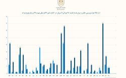 شورای امنیت ملی: در یک ماه گذشته ۱۲۹ غیرنظامی توسط طالبان کشته شدند