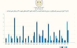 شورای امنیت ملی: در یک هفتهی گذشته ۴۶ غیرنظامی در حملات طالبان کشته شدند