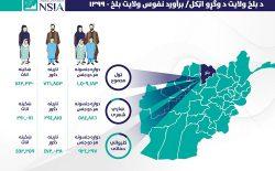 نفوس مجموعی ولایت بلخ بیش از ۱ میلیون و ۵۰۹ هزار نفر برآورد شد