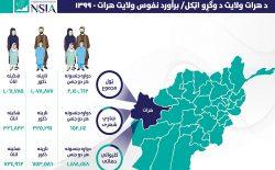 نفوس مجموعی ولایت هرات بیش از ۲ میلیون و ۱۴۰ هزار نفر برآورد شد
