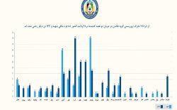 طارق آرین: در دو هفتهی گذشته ۸۸ غیرنظامی در حملات طالبان کشته شدند