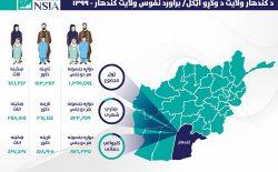 نفوس مجموعی ولایت کندهار بیش از ۱ میلیون و ۳۹۹ هزار نفر برآورد شد