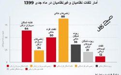 کشته شدن ۱۱۴ نفر در گرماگرم گفتوگوهای صلح