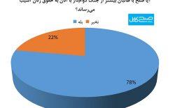 نظرسنجی صبح کابل؛ زنان جنگ با طالبان را نسبت به صلح ترجیح میدهند!