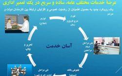چشمانداز حکومتداری مدرن در افغانستان